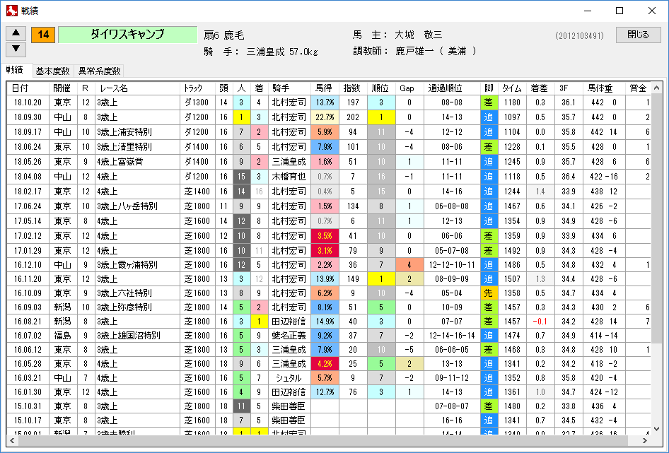各馬の戦績画面