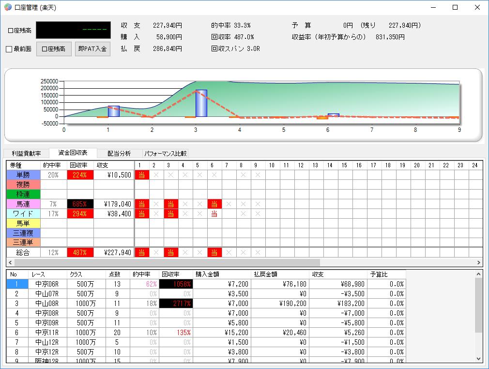 一日の収支管理画面(マネージメント)