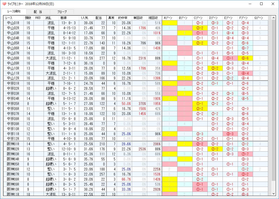 一日の成績動向(ライブモニタ)